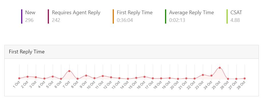 customer service analytics