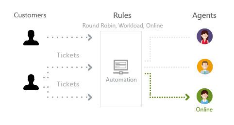 Smart Ticket Routing and DIstribution